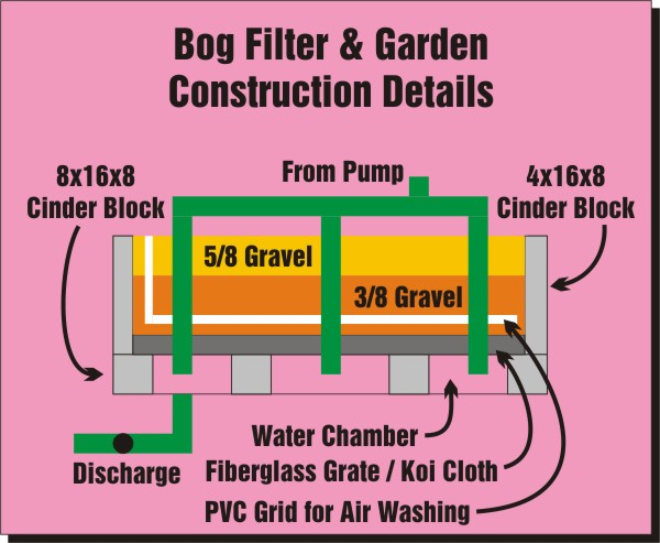 Pond construction page for Bog filter construction