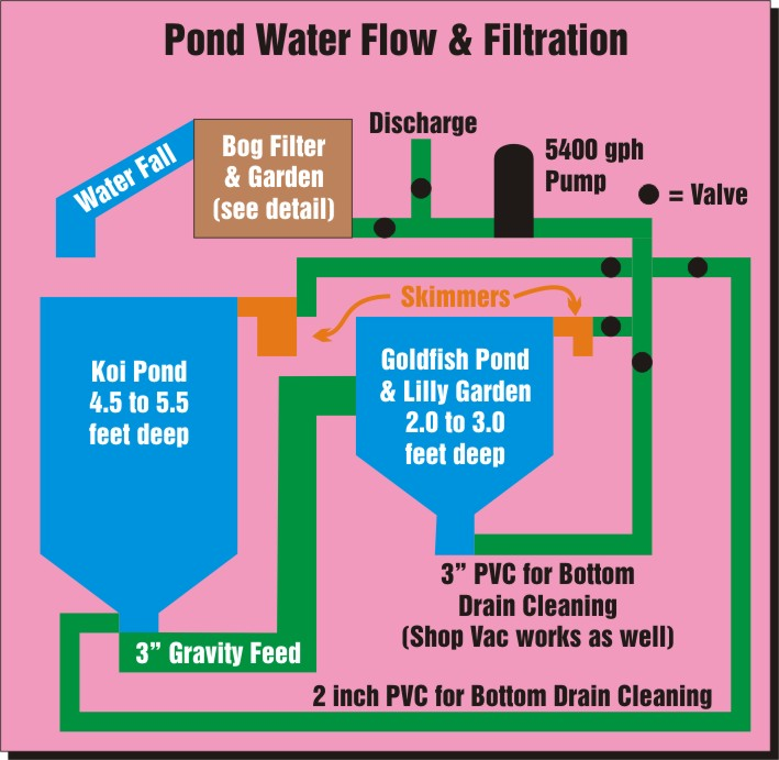 Pond construction page for Pond filter setup diagram